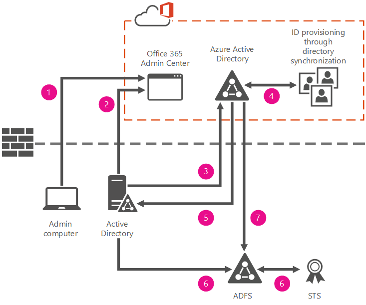 4 3 Understand Office 365 and Azure Active Directory options